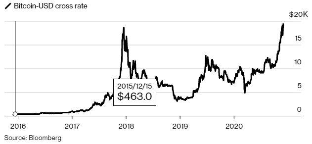 bitcoin montaña rusa